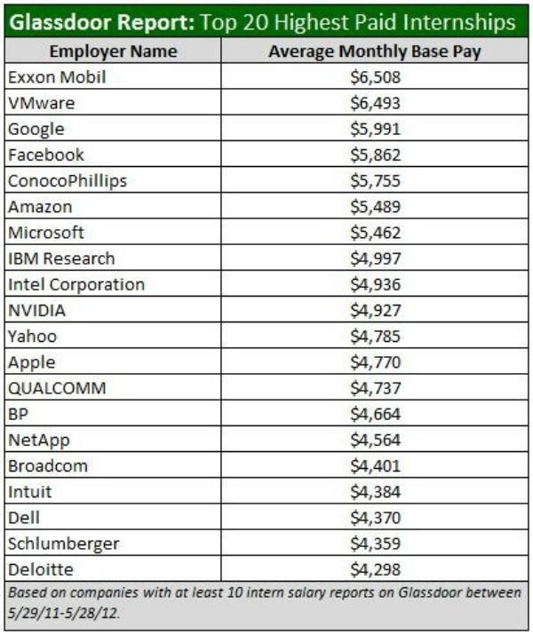 top 20 highest paid software engineering internships